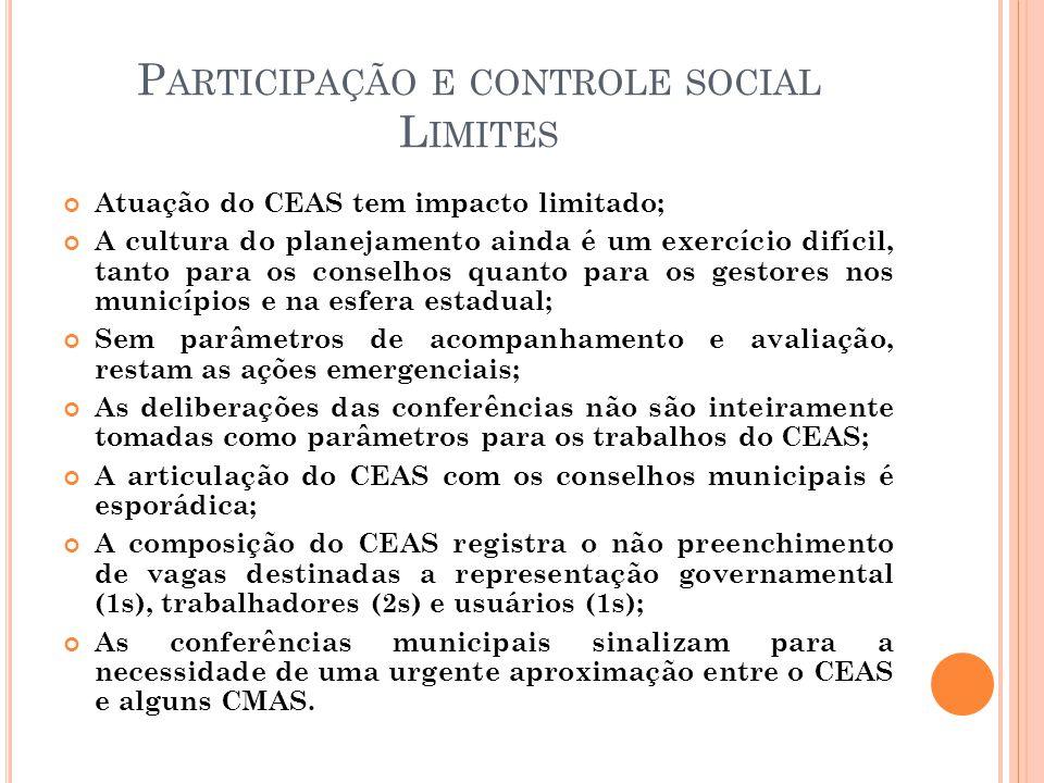 P ARTICIPAÇÃO E CONTROLE SOCIAL L IMITES Atuação do CEAS tem impacto limitado; A cultura do planejamento ainda é um exercício difícil, tanto para os conselhos quanto para os gestores nos municípios e na esfera estadual; Sem parâmetros de acompanhamento e avaliação, restam as ações emergenciais; As deliberações das conferências não são inteiramente tomadas como parâmetros para os trabalhos do CEAS; A articulação do CEAS com os conselhos municipais é esporádica; A composição do CEAS registra o não preenchimento de vagas destinadas a representação governamental (1s), trabalhadores (2s) e usuários (1s); As conferências municipais sinalizam para a necessidade de uma urgente aproximação entre o CEAS e alguns CMAS.