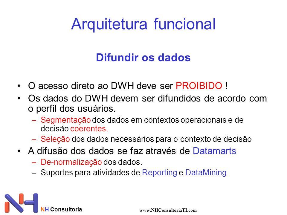NH Consultoria www.NHConsultoriaTI.com Difundir os dados •O acesso direto ao DWH deve ser PROIBIDO ! •Os dados do DWH devem ser difundidos de acordo c