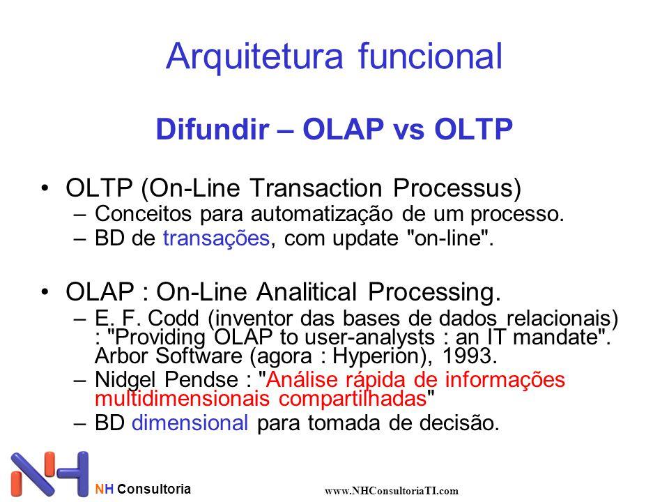 NH Consultoria www.NHConsultoriaTI.com Difundir – OLAP vs OLTP •OLTP (On-Line Transaction Processus) –Conceitos para automatização de um processo. –BD
