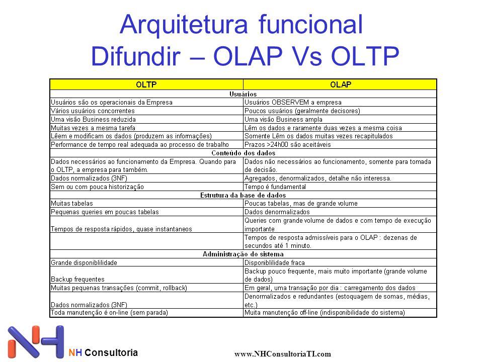NH Consultoria www.NHConsultoriaTI.com Arquitetura funcional Difundir – OLAP Vs OLTP