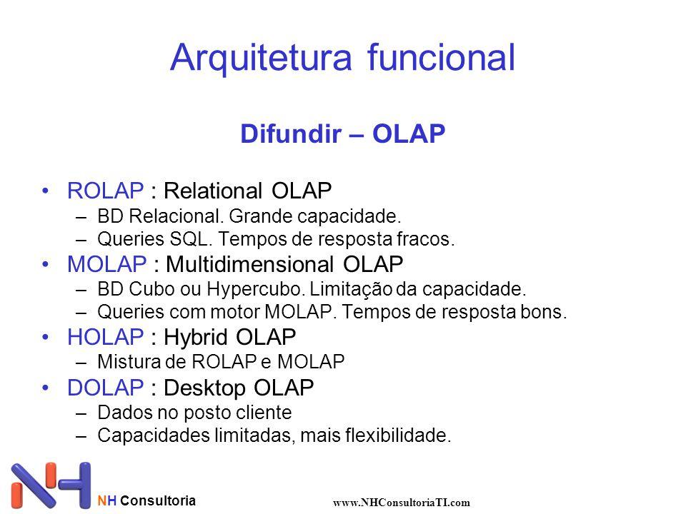 NH Consultoria www.NHConsultoriaTI.com Difundir – OLAP •ROLAP : Relational OLAP –BD Relacional. Grande capacidade. –Queries SQL. Tempos de resposta fr