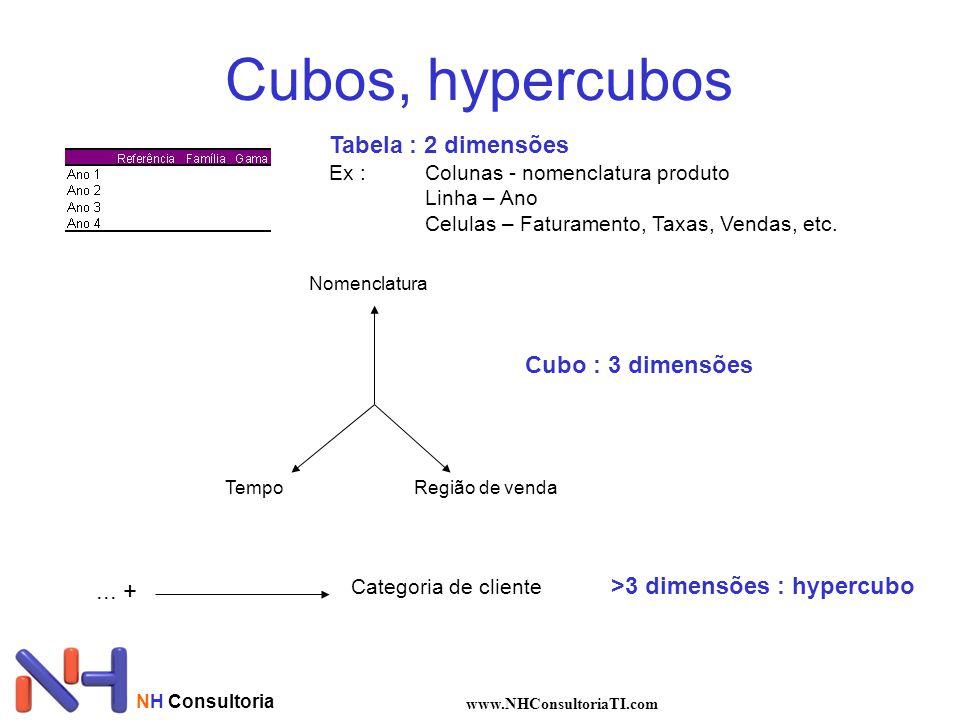 NH Consultoria www.NHConsultoriaTI.com Cubos, hypercubos Tabela : 2 dimensões Ex :Colunas - nomenclatura produto Linha – Ano Celulas – Faturamento, Ta