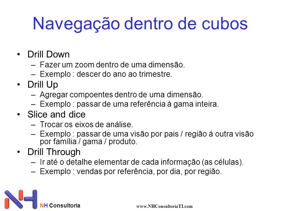 NH Consultoria www.NHConsultoriaTI.com Navegação dentro de cubos •Drill Down –Fazer um zoom dentro de uma dimensão. –Exemplo : descer do ano ao trimes