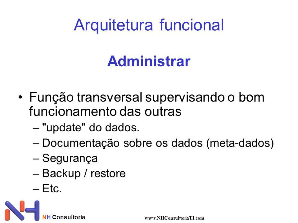 NH Consultoria www.NHConsultoriaTI.com Administrar •Função transversal supervisando o bom funcionamento das outras –