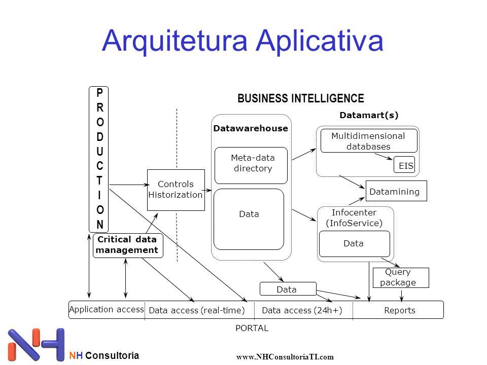 NH Consultoria www.NHConsultoriaTI.com Arquitetura Aplicativa PORTAL Data Critical data management PRODUCTIONPRODUCTION Controls Historization Meta-da