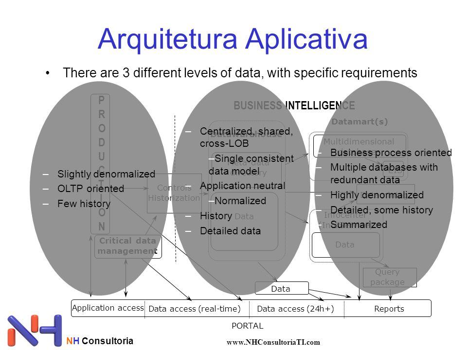 NH Consultoria www.NHConsultoriaTI.com Arquitetura Aplicativa •There are 3 different levels of data, with specific requirements PORTAL Data Critical d