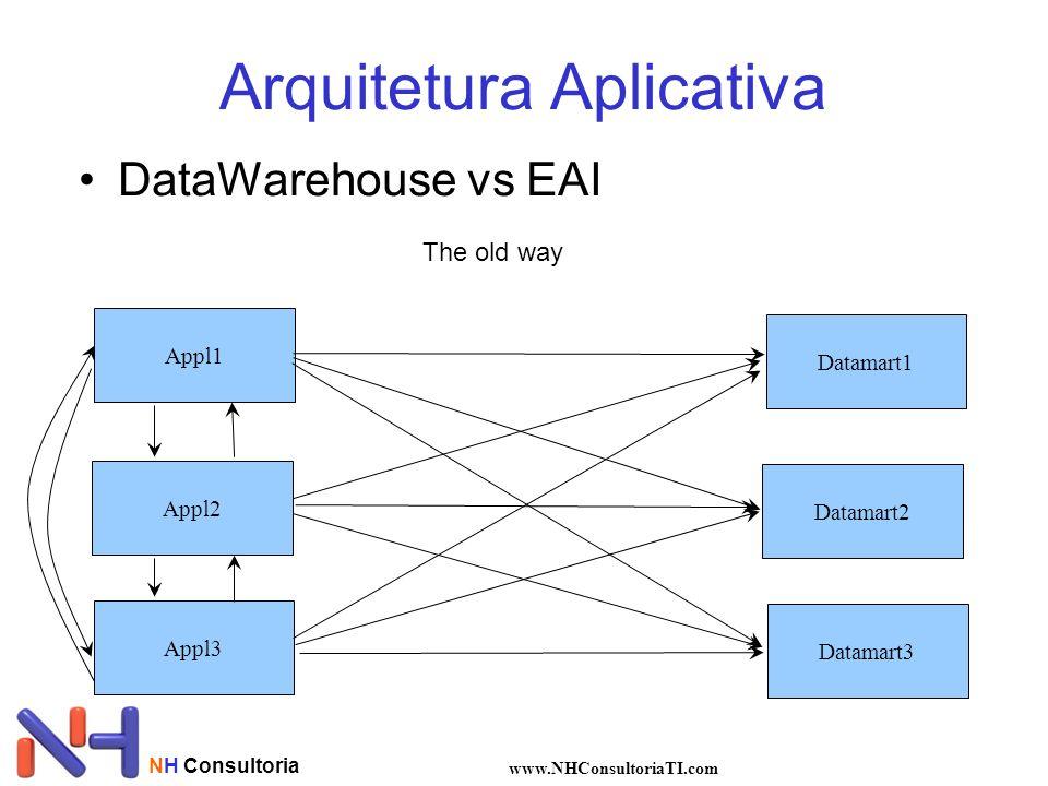 NH Consultoria www.NHConsultoriaTI.com •DataWarehouse vs EAI Arquitetura Aplicativa The old way Appl1 Appl2 Appl3 Datamart1 Datamart2 Datamart3