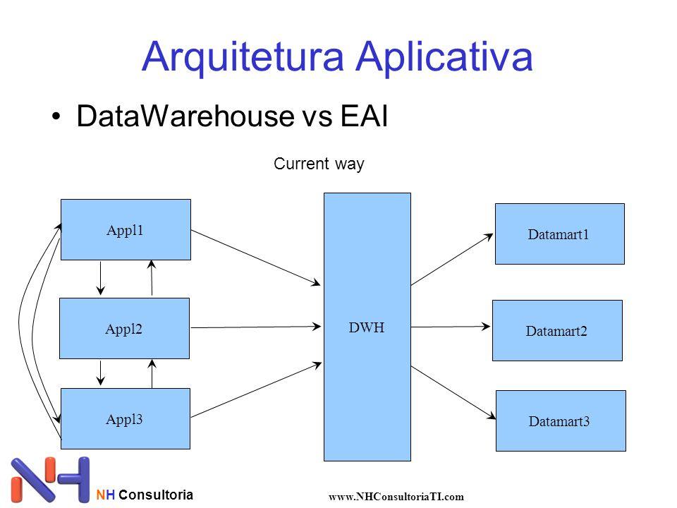 NH Consultoria www.NHConsultoriaTI.com •DataWarehouse vs EAI Arquitetura Aplicativa Appl1 Appl2 Appl3 Datamart1 Datamart2 Datamart3 Current way DWH