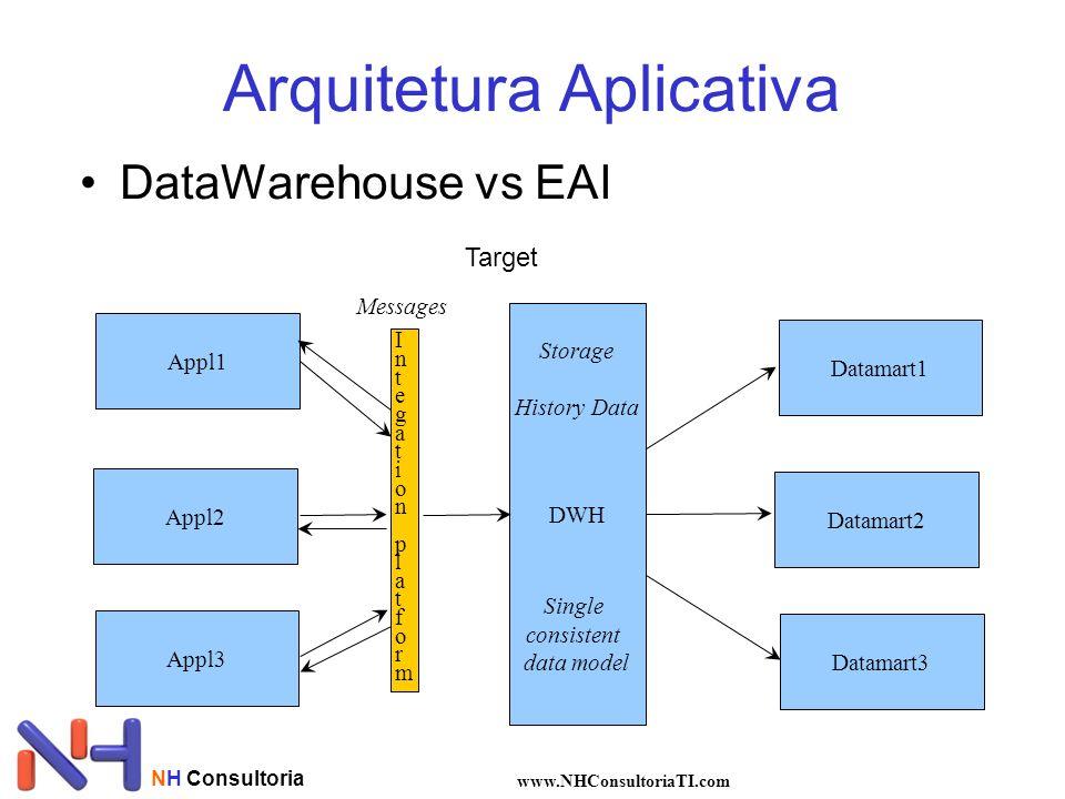 NH Consultoria www.NHConsultoriaTI.com •DataWarehouse vs EAI Arquitetura Aplicativa Appl1 Appl2 Appl3 Datamart1 Datamart2 Datamart3 Target DWH Integat