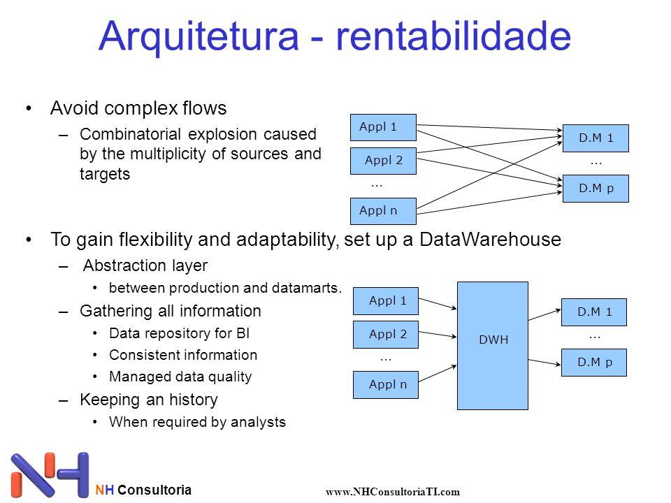 NH Consultoria www.NHConsultoriaTI.com Arquitetura - rentabilidade... Appl 1 Appl 2 Appl n D.M 1 D.M p... •Avoid complex flows –Combinatorial explosio