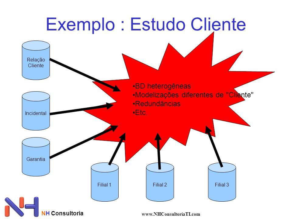 NH Consultoria www.NHConsultoriaTI.com Exemplo : Estudo Cliente Relação Cliente Incidental Garantia Filial 1Filial 2Filial 3 •BD heterogêneas •Modeliz