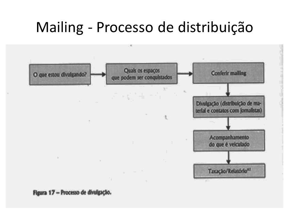 Mailing - Processo de distribuição
