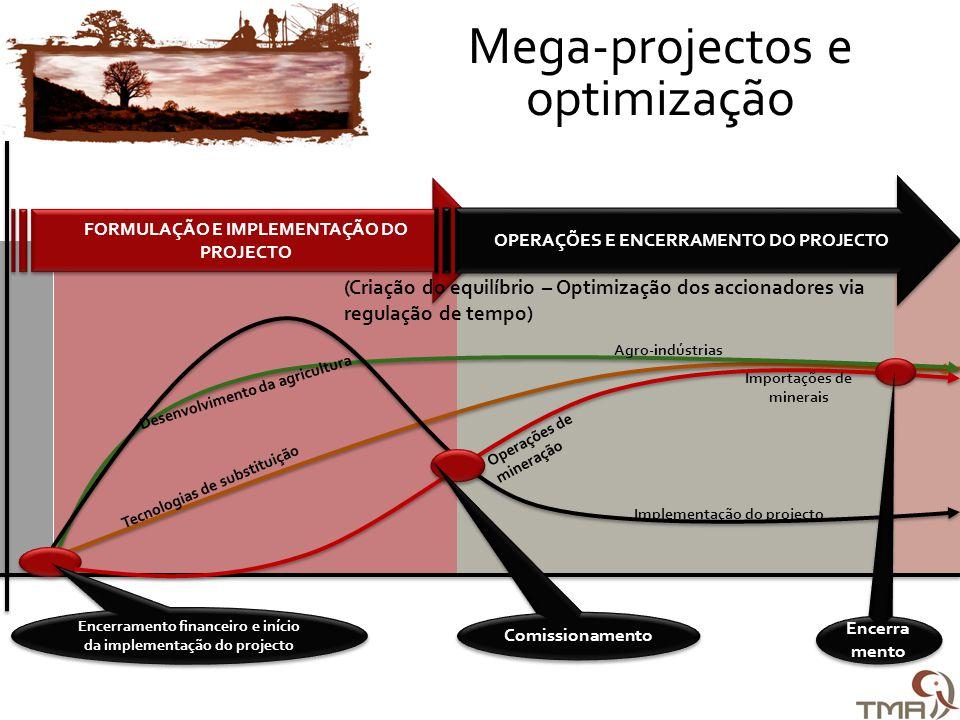 Tecnologias de substituição FORMULAÇÃO E IMPLEMENTAÇÃO DO PROJECTO OPERAÇÕES E ENCERRAMENTO DO PROJECTO Desenvolvimento da agricultura Agro-indústrias Implementação do projecto Encerramento financeiro e início da implementação do projecto Operações de mineração Importações de minerais Encerra mento Comissionamento (Criação do equilíbrio – Optimização dos accionadores via regulação de tempo) Mega-projectos e optimização