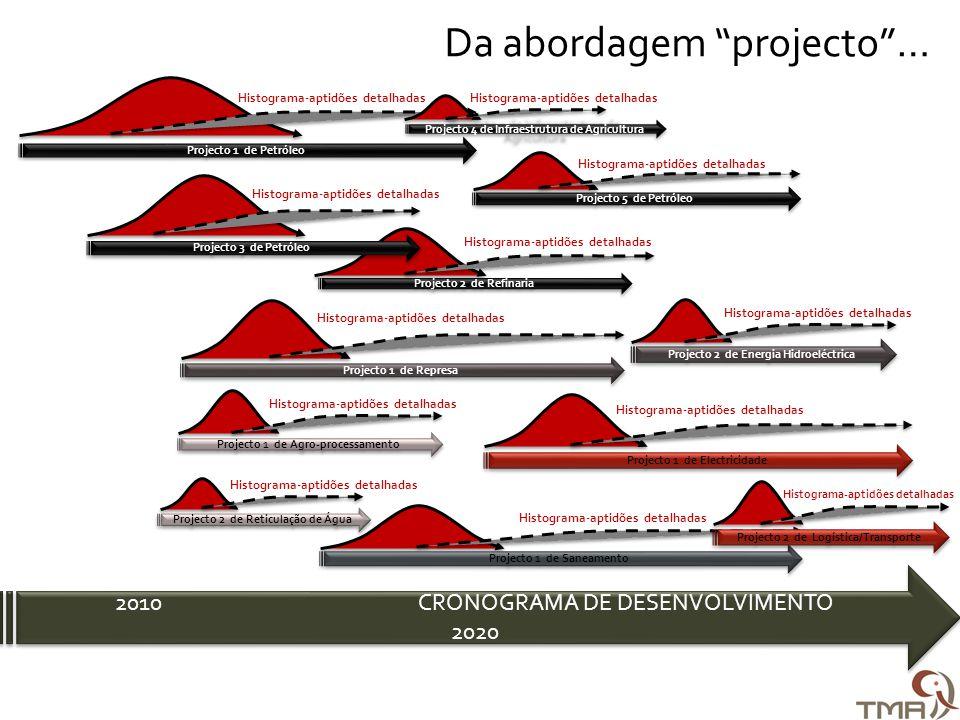 Da abordagem projecto … Projecto 5 de Petróleo Histograma-aptidões detalhadas Projecto 2 de Refinaria Histograma-aptidões detalhadas Projecto 1 de Petróleo Histograma-aptidões detalhadas Projecto 1 de Represa Histograma-aptidões detalhadas Projecto 2 de Energia Hidroeléctrica Histograma-aptidões detalhadas Projecto 4 de Infraestrutura de Agricultura Histograma-aptidões detalhadas Projecto 3 de Petróleo Histograma-aptidões detalhadas Projecto 1 de Agro-processamento Histograma-aptidões detalhadas Projecto 2 de Reticulação de Água Histograma-aptidões detalhadas Projecto 1 de Saneamento Histograma-aptidões detalhadas Projecto 1 de Electricidade Histograma-aptidões detalhadas Projecto 2 de Logística/Transporte Histograma-aptidões detalhadas 2010 CRONOGRAMA DE DESENVOLVIMENTO 2020