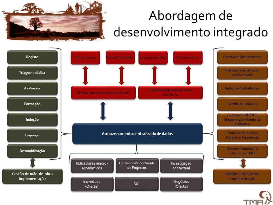 Gestão de negócios Implementação Gestão de negócios Implementação Gestão de interessados Gestão de aquisições preferenciais Relações trabalhistas Gestão de salários Gestão de OHS& E (Segurança e Saúde do Trabalho) Controlo de acesso Horário e frequência Controlo de acesso Horário e frequência Desenvolvimento e Tutoria de PMEs Gestão de mão-de-obra Implementação Gestão de mão-de-obra Implementação Registo Triagem médica Avaliação Formação Indução Emprego Desmobilização Indivíduos (Oferta) Indivíduos (Oferta) Negócios (Oferta) Negócios (Oferta) Gestão operacional e relatórios Acompanhamento Planeamento Demandas/Oportunids de Projectos Demandas/Oportunids de Projectos Armazenamento centralizado de dados Indicadores macro- económicos Investigação contextual Investigação contextual Gestão de interessados e relatórios Acompanhamento Planeamento SIG Abordagem de desenvolvimento integrado