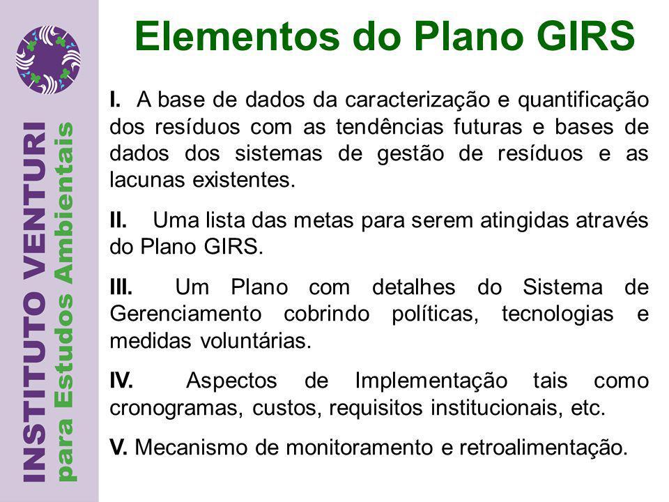 Elementos do Plano GIRS I.