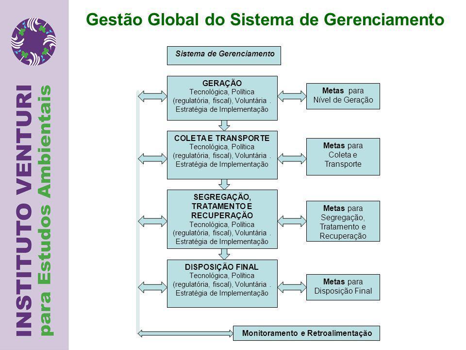 Gestão Global do Sistema de Gerenciamento GERAÇÃO Tecnológica, Política (regulatória, fiscal), Voluntária.