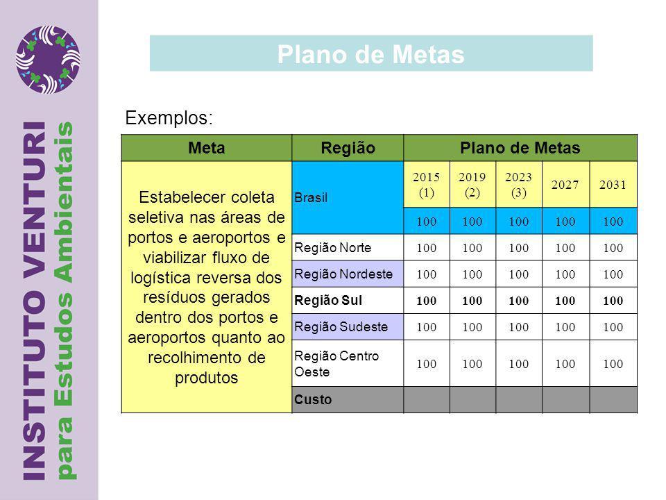 Plano de Metas MetaRegiãoPlano de Metas Estabelecer coleta seletiva nas áreas de portos e aeroportos e viabilizar fluxo de logística reversa dos resíduos gerados dentro dos portos e aeroportos quanto ao recolhimento de produtos Brasil 2015 (1) 2019 (2) 2023 (3) 20272031 100 Região Norte 100 Região Nordeste 100 Região Sul 100 Região Sudeste 100 Região Centro Oeste 100 Custo Exemplos: