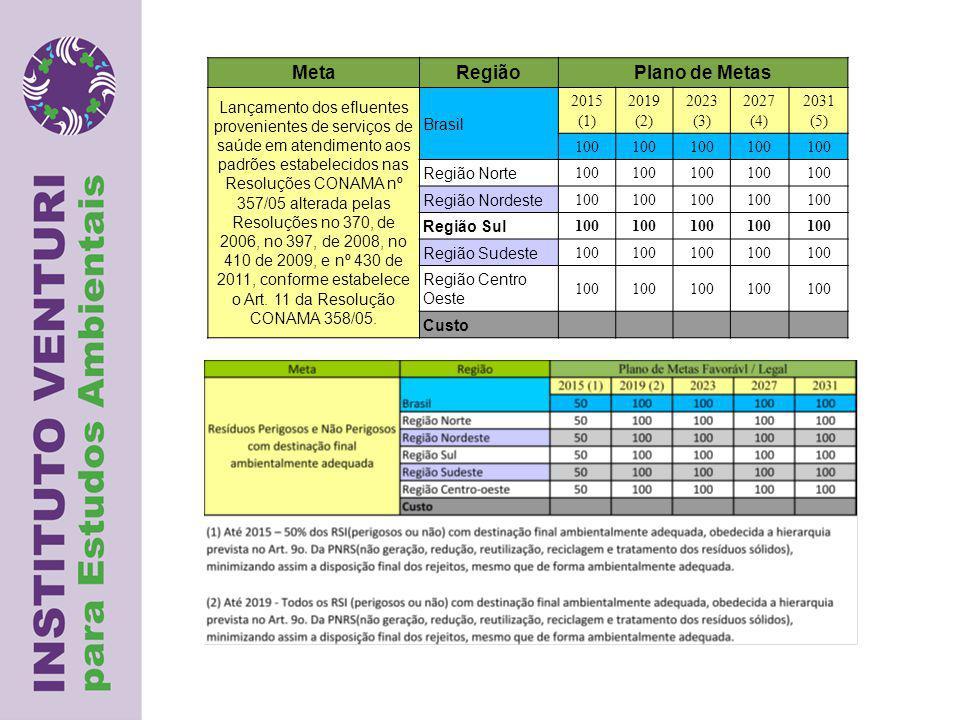 MetaRegiãoPlano de Metas Lançamento dos efluentes provenientes de serviços de saúde em atendimento aos padrões estabelecidos nas Resoluções CONAMA nº 357/05 alterada pelas Resoluções no 370, de 2006, no 397, de 2008, no 410 de 2009, e nº 430 de 2011, conforme estabelece o Art.
