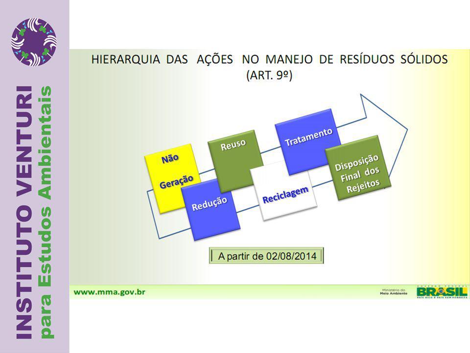 Um Plano de Gestão Integrada de Resíduos Sólidos, em si, é um conjunto de diretrizes consistindo de um Sistema de Gerenciamento que inclui:  Políticas (regulatórias, fiscais, etc), Tecnologias (equipamento básico e aspectos operacionais) & Medidas voluntárias (programas de sensibilização, auto- regulamentos).