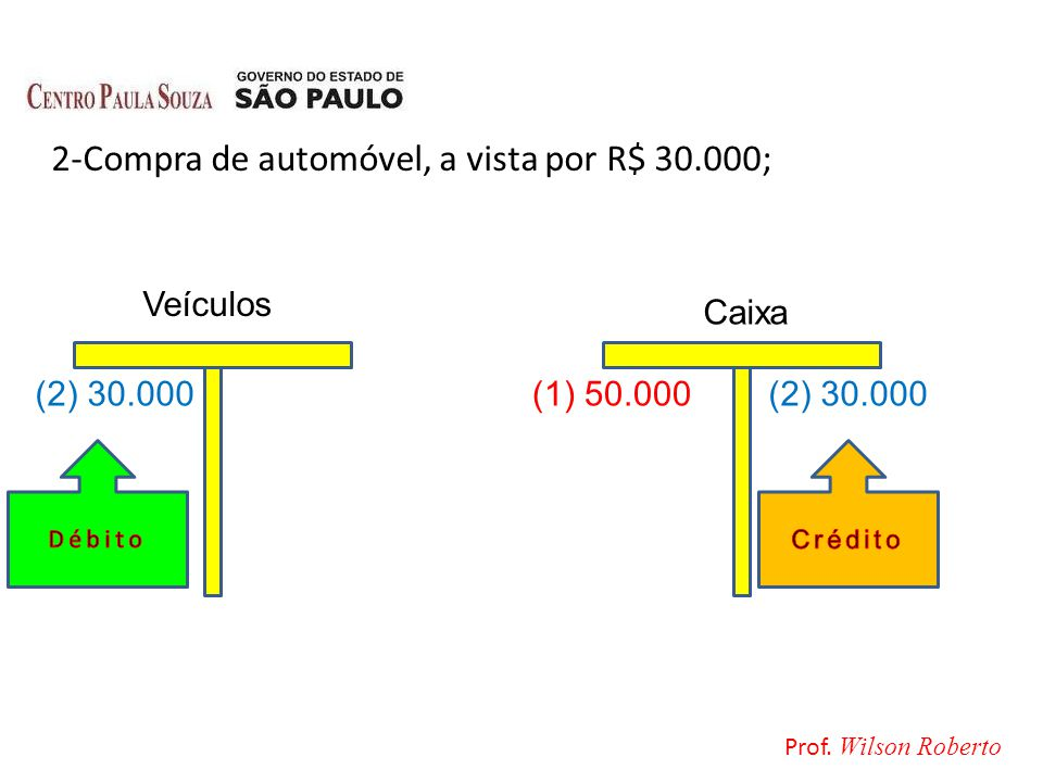 2-Compra de automóvel, a vista por R$ 30.000; Caixa Veículos (2) 30.000(1) 50.000(2) 30.000 Prof. Wilson Roberto