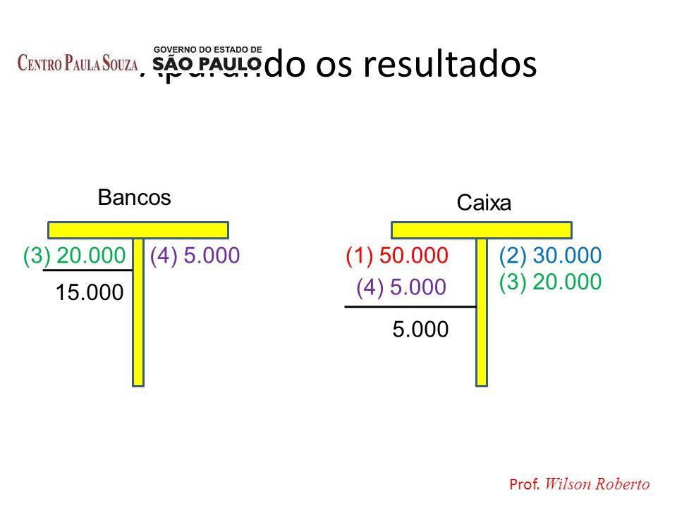 Apurando os resultados Caixa Bancos (3) 20.000(1) 50.000(2) 30.000 (3) 20.000 (4) 5.000 15.000 5.000 Prof. Wilson Roberto