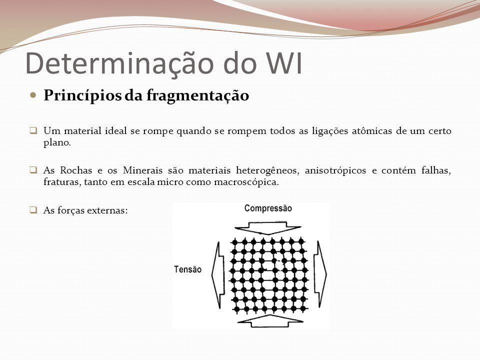 Determinação do WI  Princípios da fragmentação  Um material ideal se rompe quando se rompem todos as ligações atômicas de um certo plano.  As Rocha