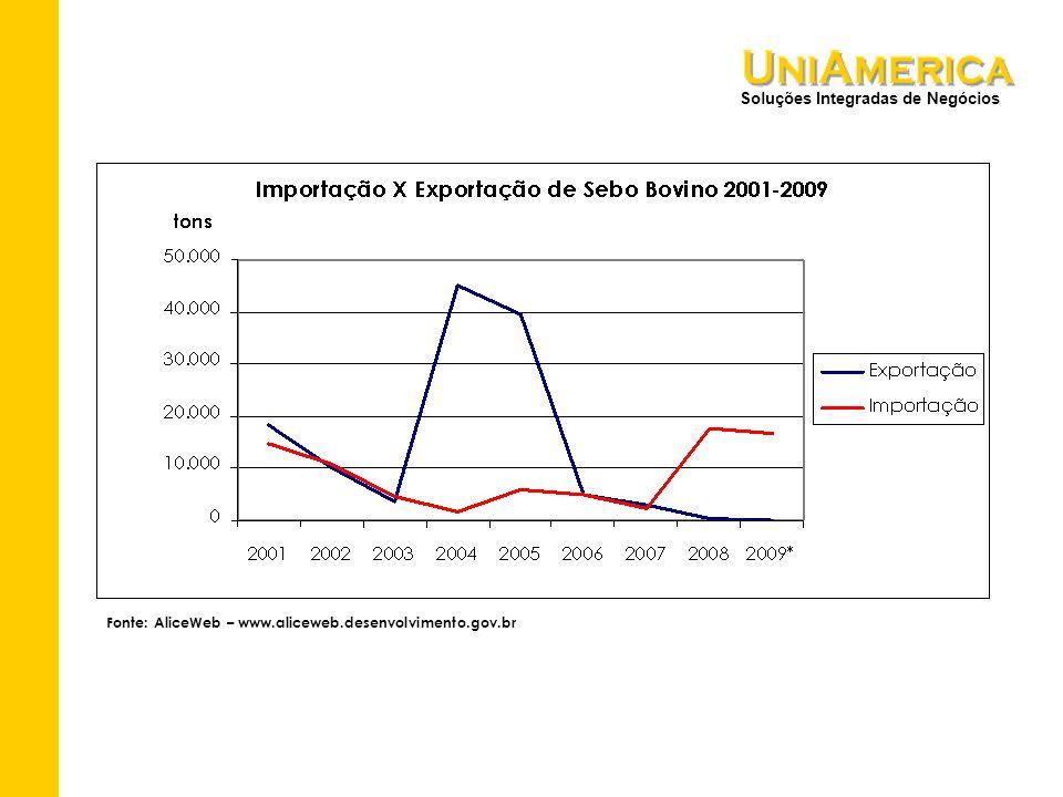 Soluções Integradas de Negócios Fonte: AliceWeb – www.aliceweb.desenvolvimento.gov.br