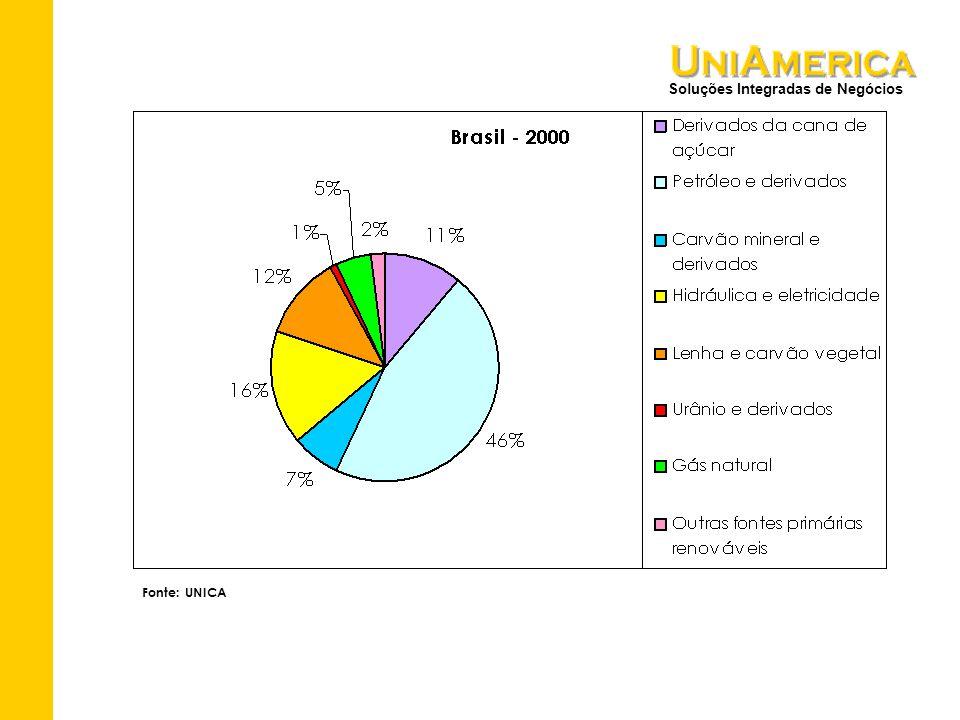 Soluções Integradas de Negócios Fonte: UNICA