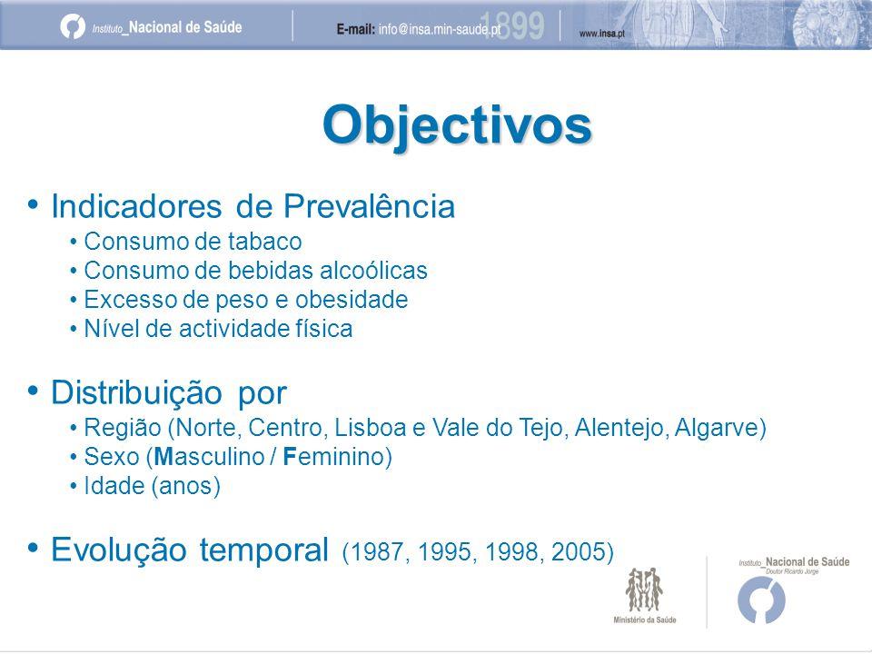 • Indicadores de Prevalência • Consumo de tabaco • Consumo de bebidas alcoólicas • Excesso de peso e obesidade • Nível de actividade física • Distribuição por • Região (Norte, Centro, Lisboa e Vale do Tejo, Alentejo, Algarve) • Sexo (Masculino / Feminino) • Idade (anos) • Evolução temporal (1987, 1995, 1998, 2005) Objectivos
