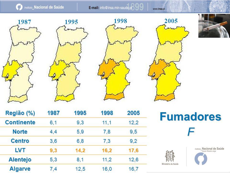 19871995 19982005 Região (%) 1987199519982005Continente6,19,311,112,2 Norte4,45,97,89,5 Centro3,66,87,39,2 LVT9,314,216,217,6 Alentejo5,38,111,212,6 Algarve7,412,516,016,7 FumadoresF