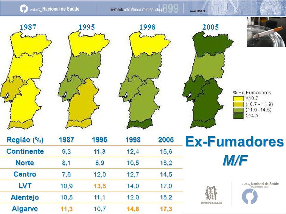 198719951998 2005 Ex-FumadoresM/F Região (%) 1987199519982005Continente9,311,312,415,6 Norte8,18,910,515,2 Centro7,612,012,714,5 LVT10,913,514,017,0 Alentejo10,511,112,015,2 Algarve11,310,714,817,3