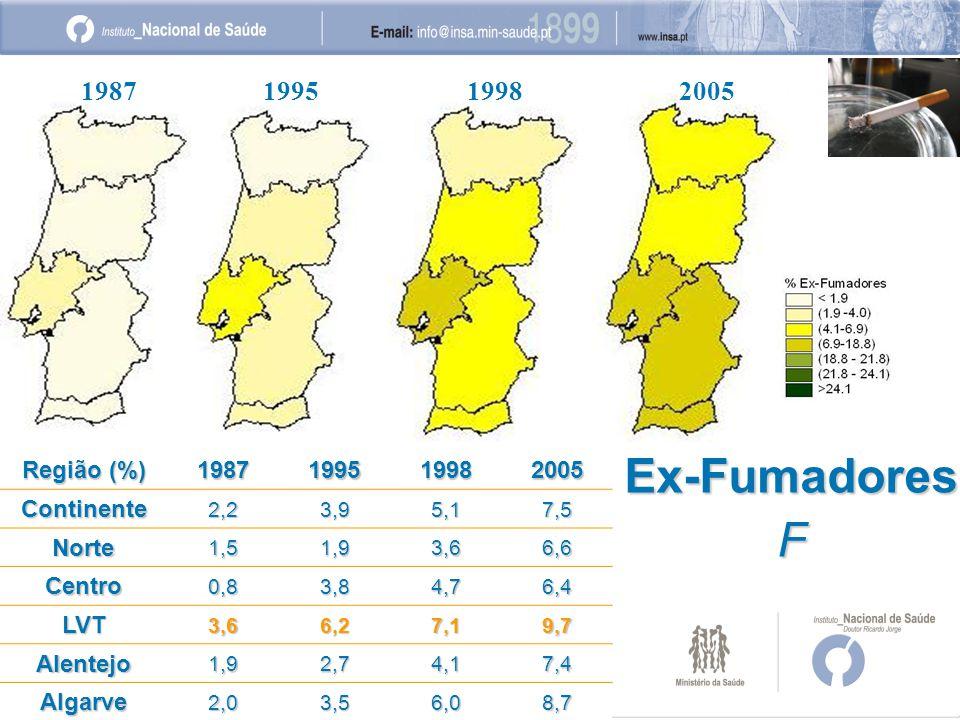 198719951998 2005 Ex-FumadoresF Região (%) 1987199519982005Continente2,23,95,17,5 Norte1,51,93,66,6 Centro0,83,84,76,4 LVT3,66,27,19,7 Alentejo1,92,74,17,4 Algarve2,03,56,08,7
