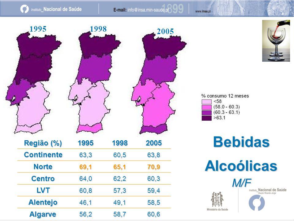 19951998 2005 BebidasAlcoólicasM/F Região (%) 199519982005Continente63,360,563,8 Norte69,165,170,9 Centro64,062,260,3 LVT60,857,359,4 Alentejo46,149,158,5 Algarve56,258,760,6