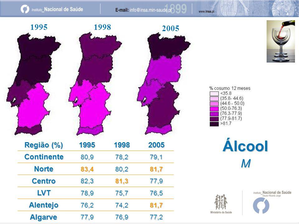 19951998 2005 ÁlcoolM Região (%) 199519982005Continente80,978,279,1 Norte83,480,281,7 Centro82,381,377,9 LVT78,975,776,5 Alentejo76,274,281,7 Algarve77,976,977,2