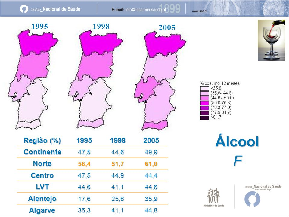 19951998 2005 ÁlcoolF Região (%) 199519982005Continente47,544,649,9 Norte56,451,761,0 Centro47,544,944,4 LVT44,641,144,6 Alentejo17,625,635,9 Algarve35,341,144,8