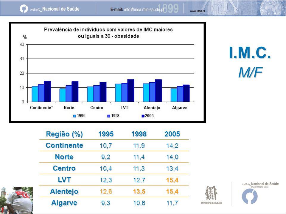 I.M.C.M/F Região (%) 199519982005Continente10,711,914,2 Norte9,211,414,0 Centro10,411,313,4 LVT12,312,715,4 Alentejo12,613,515,4 Algarve9,310,611,7