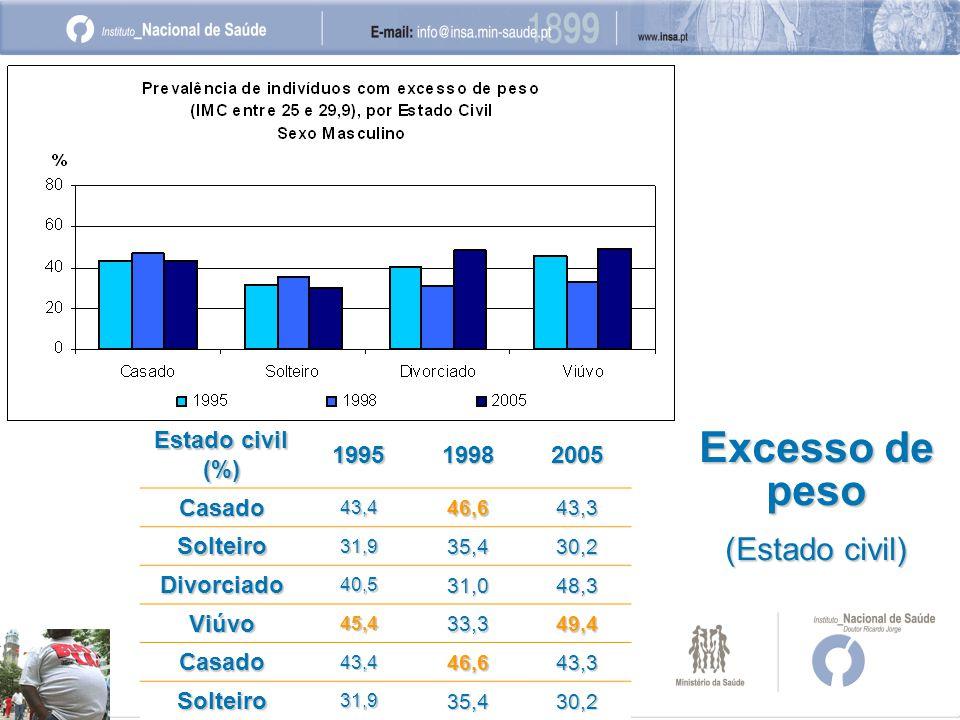 Excesso de peso (Estado civil) Estado civil (%) 199519982005 Casado43,446,643,3 Solteiro31,935,430,2 Divorciado40,531,048,3 Viúvo45,433,349,4 Casado43,446,643,3 Solteiro31,935,430,2