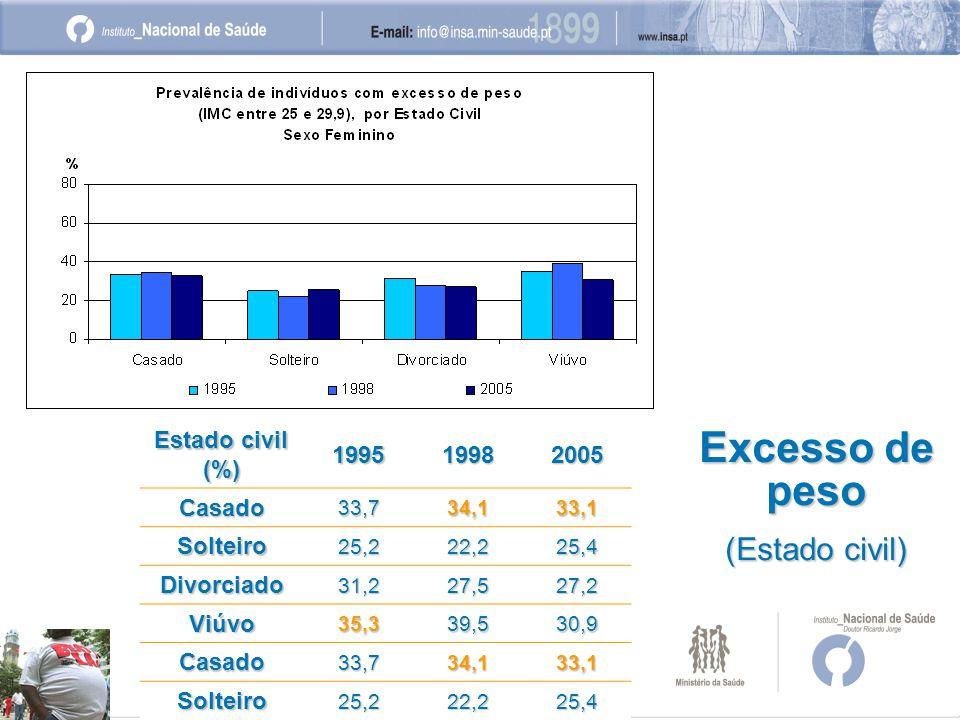 199519982005 Casado33,734,133,1 Solteiro25,222,225,4 Divorciado31,227,527,2 Viúvo35,339,530,9 Casado33,734,133,1 Solteiro25,222,225,4 Excesso de peso (Estado civil)