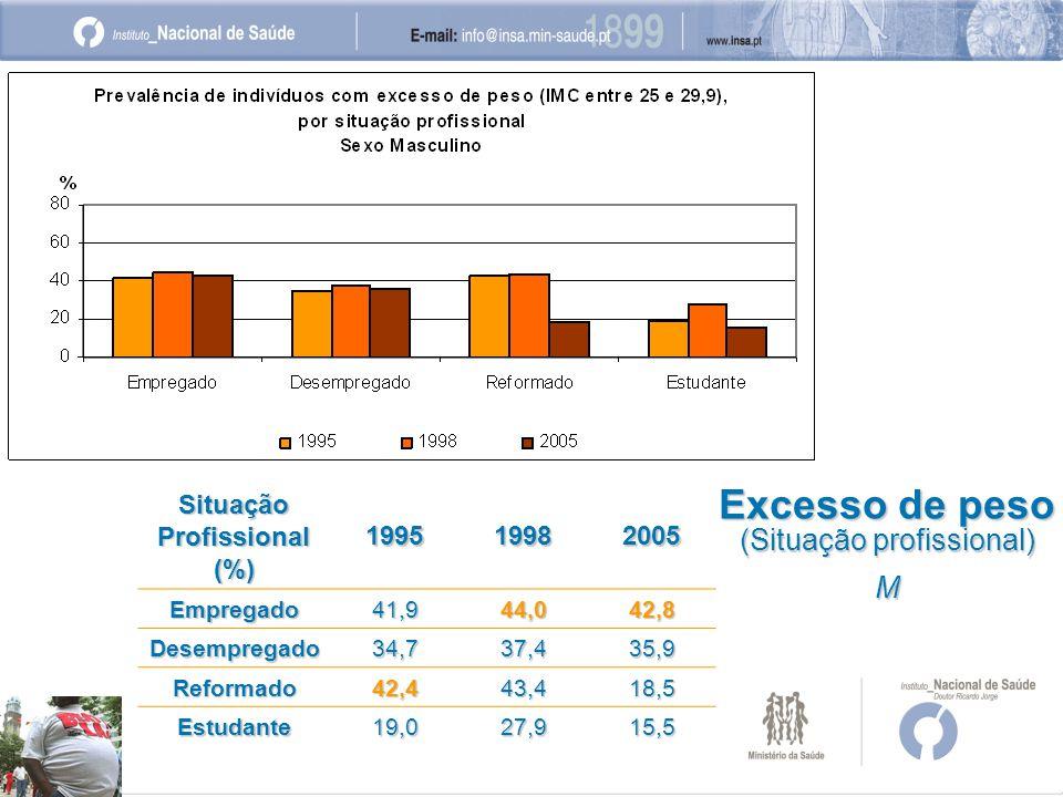Excesso de peso (Situação profissional) M Situação Profissional (%) 199519982005 Empregado41,944,042,8 Desempregado34,737,435,9 Reformado42,443,418,5 Estudante19,027,915,5