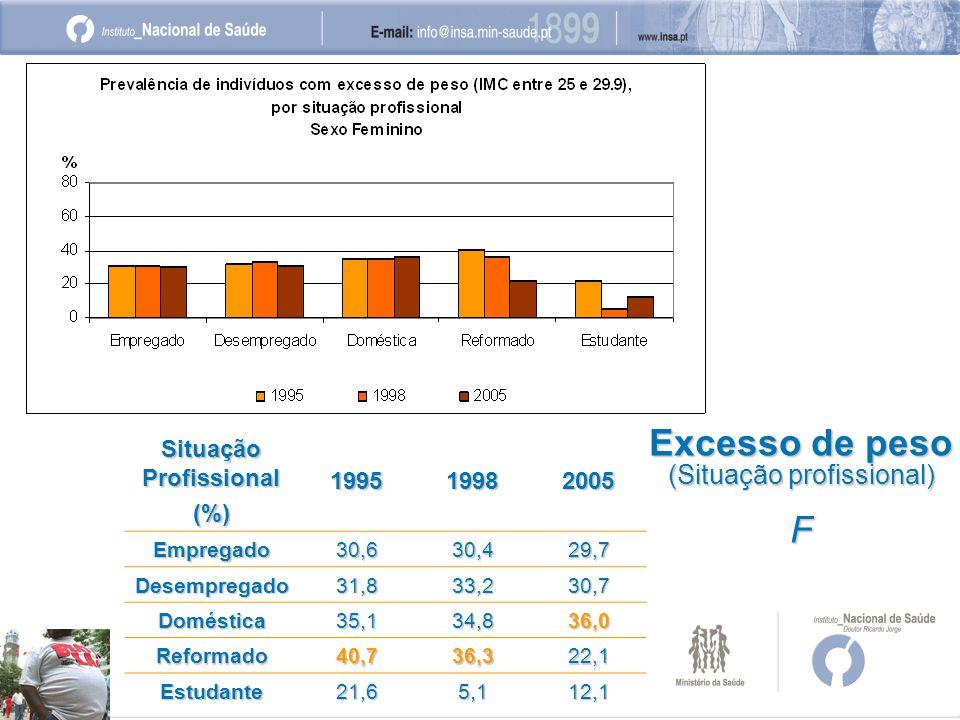 Excesso de peso (Situação profissional) F Situação Profissional (%)199519982005 Empregado30,630,429,7 Desempregado31,833,230,7 Doméstica35,134,836,0 Reformado40,736,322,1 Estudante21,65,112,1