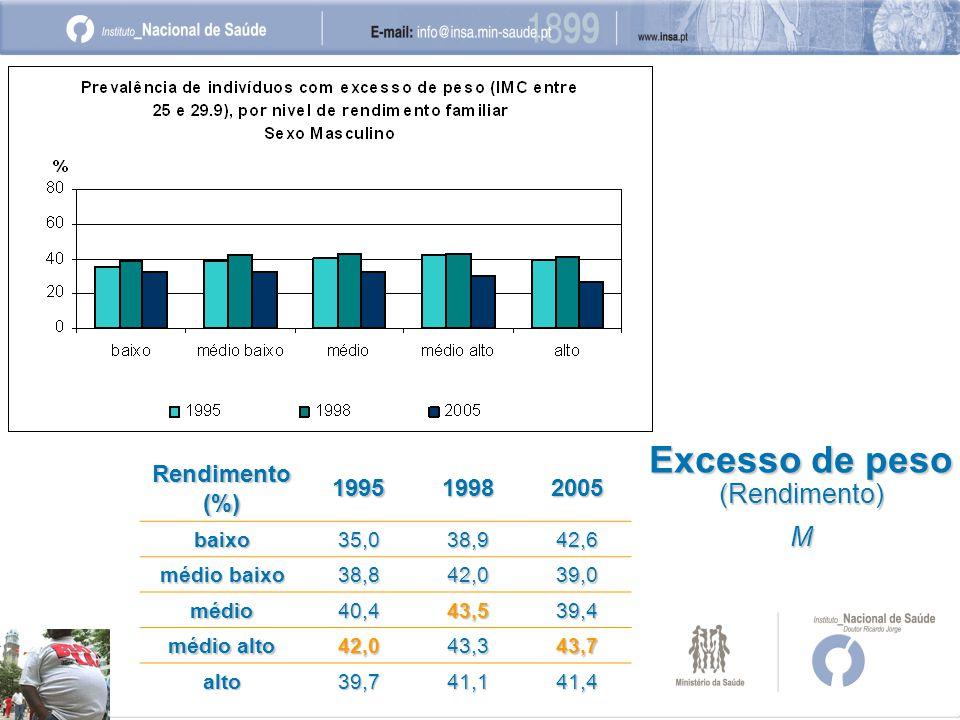 Excesso de peso (Rendimento) M Rendimento (%) 199519982005 baixo35,038,942,6 médio baixo 38,842,039,0 médio40,443,539,4 médio alto 42,043,343,7 alto39,741,141,4