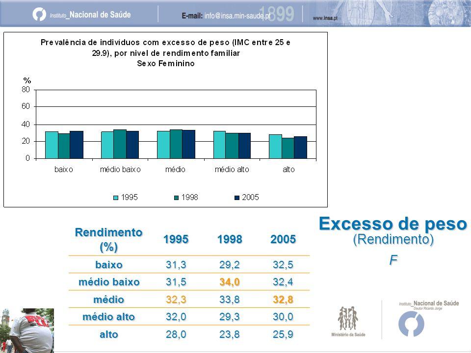 Excesso de peso (Rendimento) F Rendimento (%) 199519982005 baixo31,329,232,5 médio baixo 31,534,032,4 médio32,333,832,8 médio alto 32,029,330,0 alto28,023,825,9