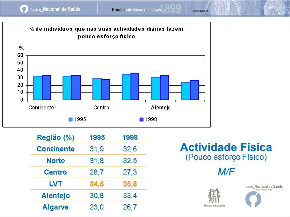 Região (%) 19951998 Continente31,932,6 Norte31,832,5 Centro28,727,3 LVT34,535,8 Alentejo30,833,4 Algarve23,026,7 Actividade Física (Pouco esforço Físico) M/F