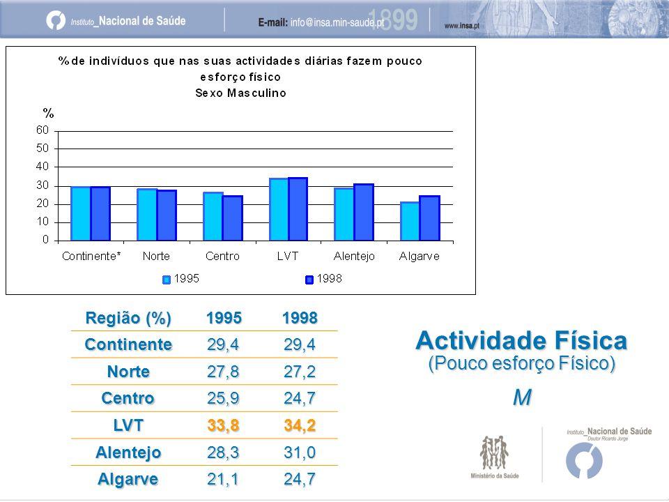 Região (%) 19951998 Continente29,429,4 Norte27,827,2 Centro25,924,7 LVT33,834,2 Alentejo28,331,0 Algarve21,124,7 Actividade Física (Pouco esforço Físico) M