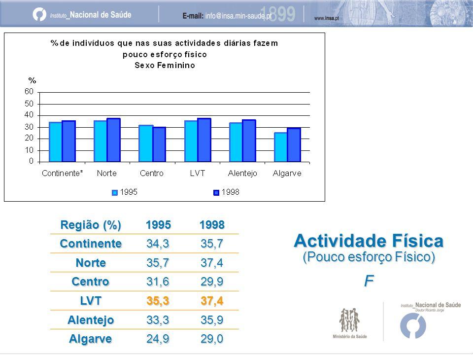 Região (%) 19951998 Continente34,335,7 Norte35,737,4 Centro31,629,9 LVT35,337,4 Alentejo33,335,9 Algarve24,929,0 Actividade Física (Pouco esforço Físico) F