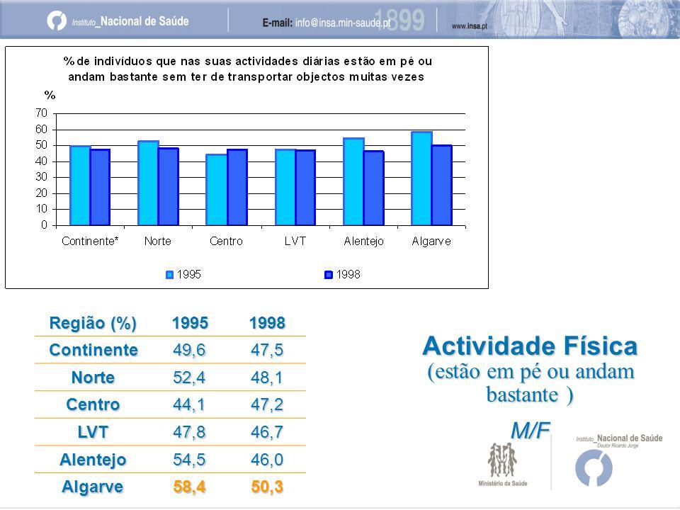 Região (%) 19951998 Continente49,647,5 Norte52,448,1 Centro44,147,2 LVT47,846,7 Alentejo54,546,0 Algarve58,450,3 Actividade Física (estão em pé ou andam bastante ) M/F