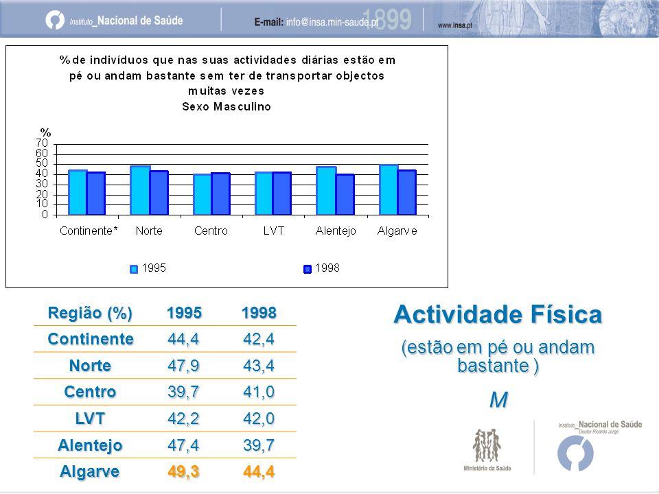Região (%) 19951998 Continente44,442,4 Norte47,943,4 Centro39,741,0 LVT42,242,0 Alentejo47,439,7 Algarve49,344,4 Actividade Física (estão em pé ou andam bastante ) M