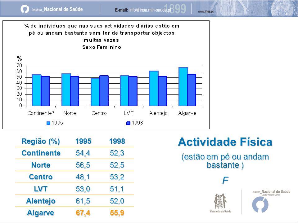 Região (%) 19951998 Continente54,452,3 Norte56,552,5 Centro48,153,2 LVT53,051,1 Alentejo61,552,0 Algarve67,455,9 Actividade Física (estão em pé ou andam bastante ) F
