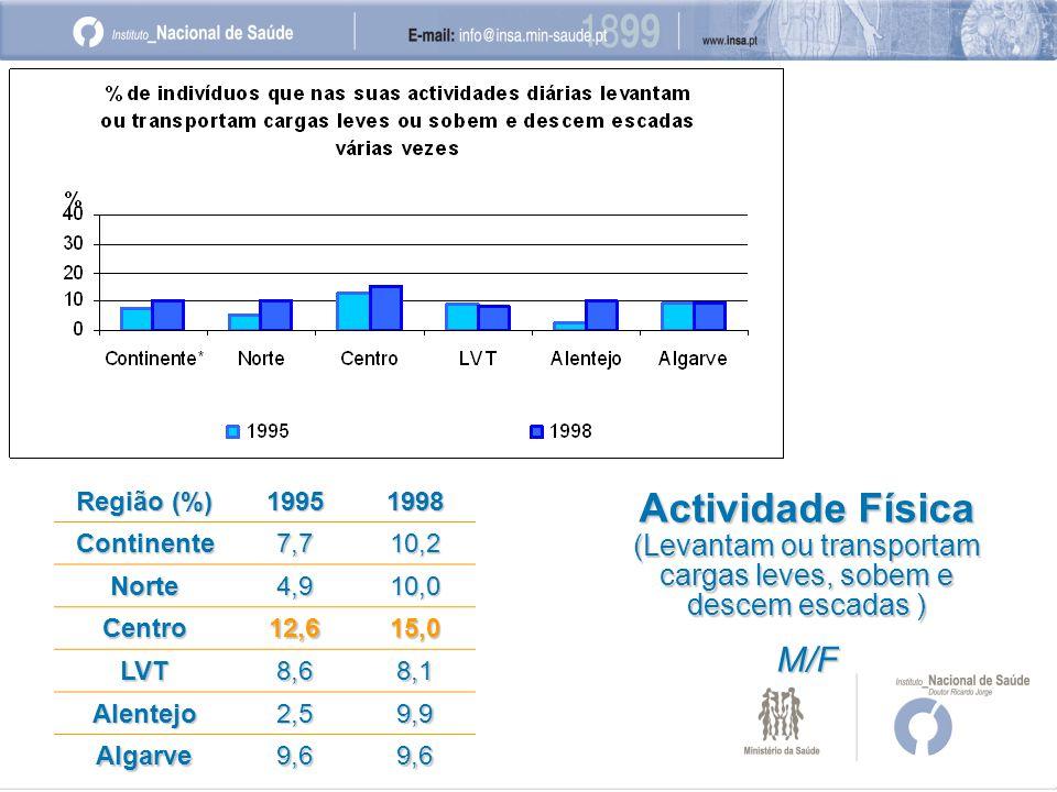 Região (%) 19951998 Continente7,710,2 Norte4,910,0 Centro12,615,0 LVT8,68,1 Alentejo2,59,9 Algarve9,69,6 Actividade Física (Levantam ou transportam cargas leves, sobem e descem escadas ) M/F